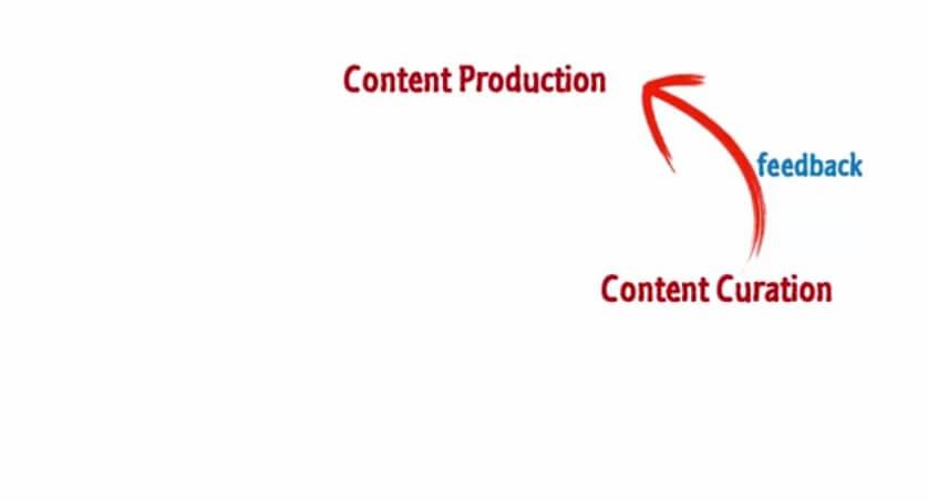 چرخه بازاریابی تولید محتوا