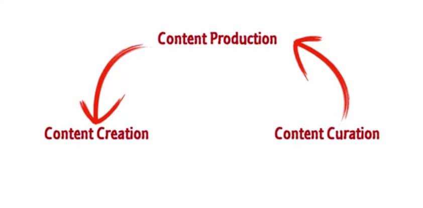 بازاریابی محتوایی حرفه ای