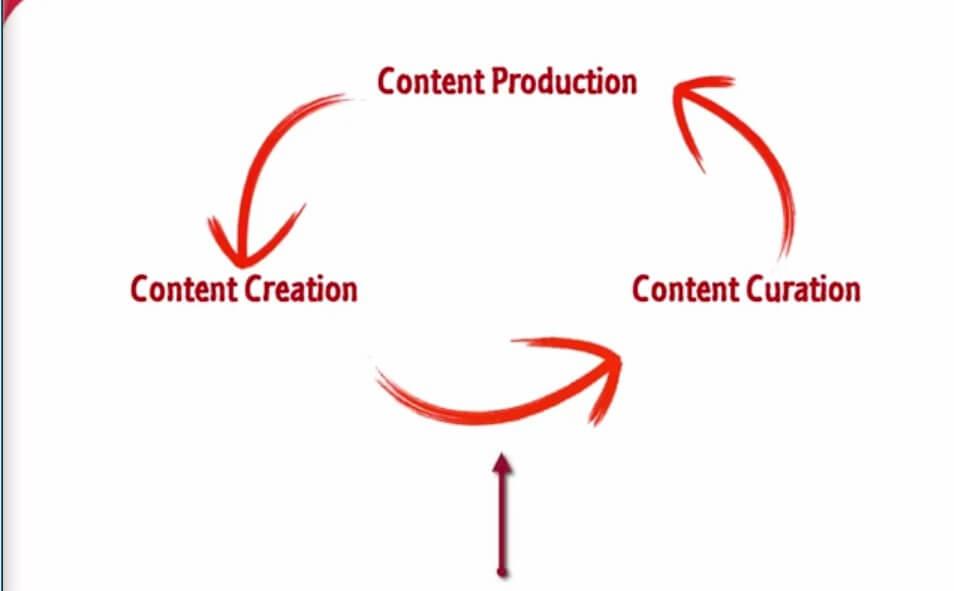 مراحل content curation