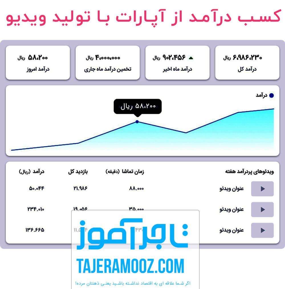 کسب درآمد از آپارات با تولید ویدیو